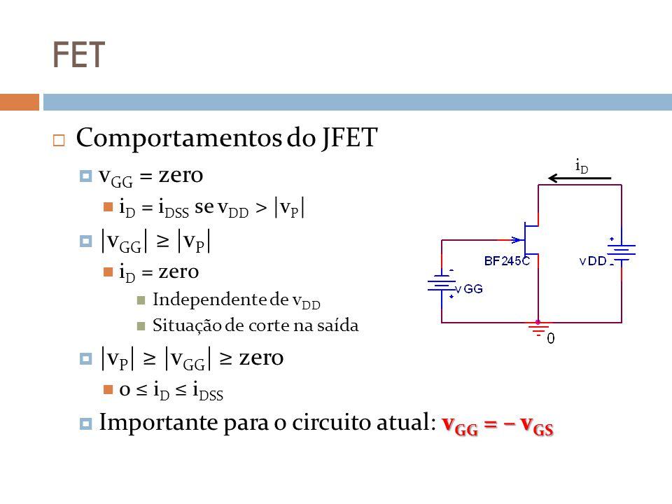FET Comportamentos do JFET v GG = zero i D = i DSS se v DD > |v P | |v GG | |v P | i D = zero Independente de v DD Situação de corte na saída |v P | |v GG | zero 0 i D i DSS v GG = – v GS Importante para o circuito atual: v GG = – v GS iDiD