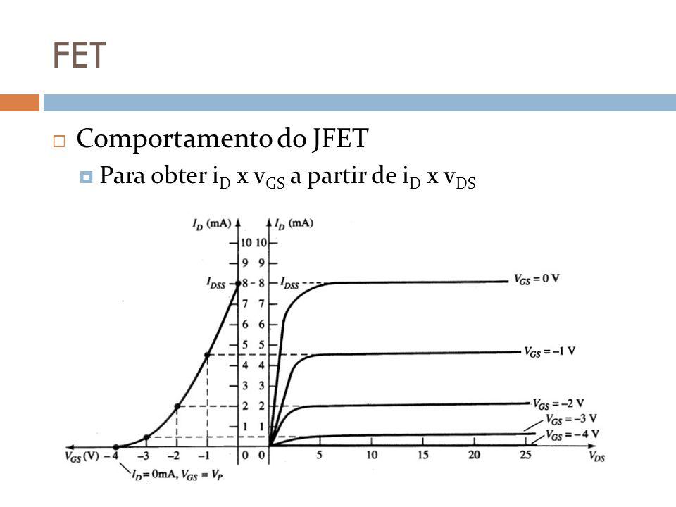 FET Comportamento do JFET Para obter i D x v GS a partir de i D x v DS