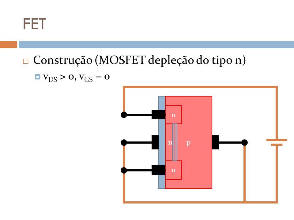 FET Construção (MOSFET depleção do tipo n) v DS > 0, v GS = 0 p n n n