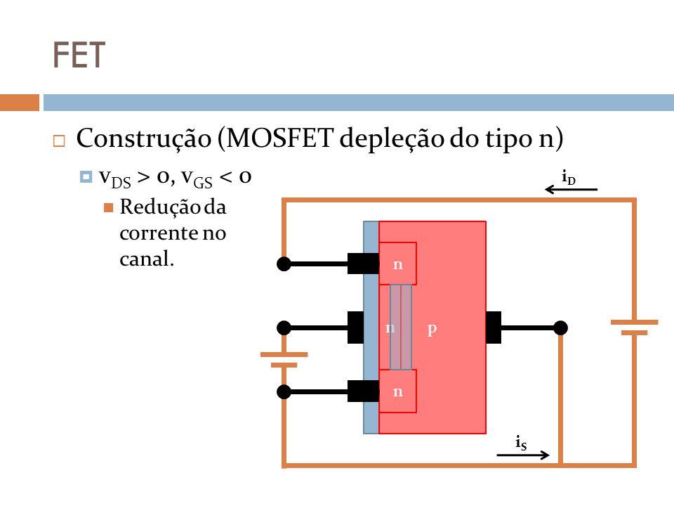 FET Construção (MOSFET depleção do tipo n) v DS > 0, v GS < 0 Redução da corrente no canal. iDiD iSiS p n n n