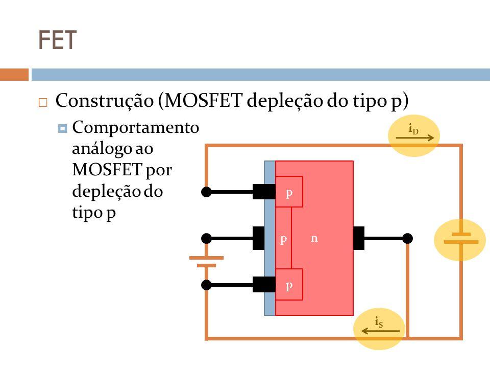 FET Construção (MOSFET depleção do tipo p) Comportamento análogo ao MOSFET por depleção do tipo p iDiD iSiS n p p p
