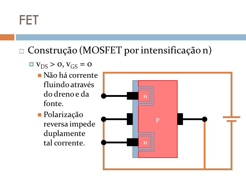 FET Construção (MOSFET por intensificação n) v DS > 0, v GS = 0 Não há corrente fluindo através do dreno e da fonte.