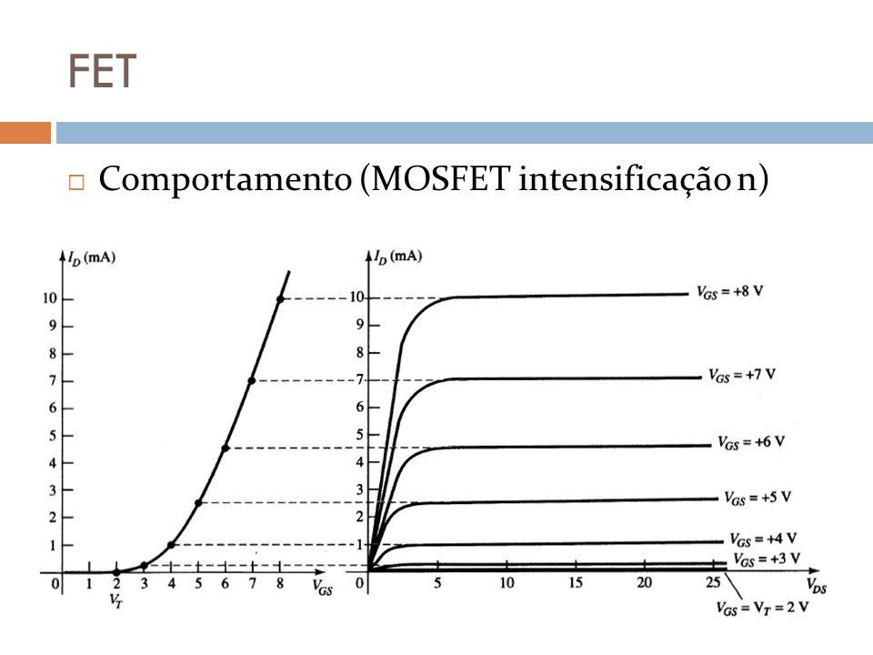 FET Comportamento (MOSFET intensificação n)
