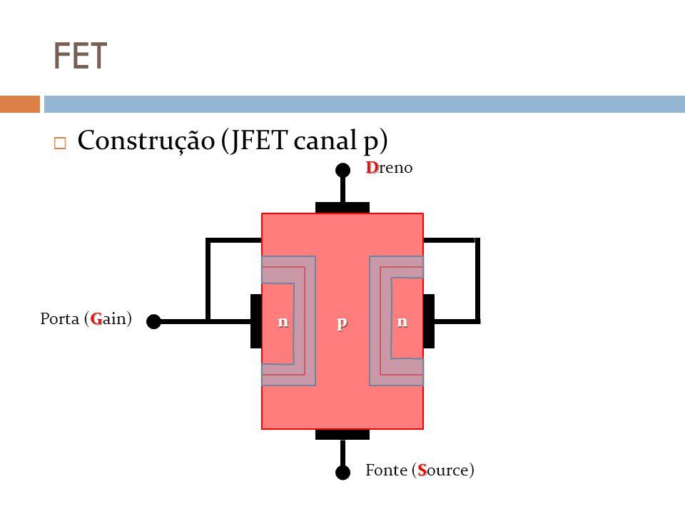 FET Construção Região de depleção Formada pela junção dos materiais p e n Fenômeno idêntico ao dos diodos DDPs importantes: v DS Tensão entre dreno e fonte v GS Tensão aplicada nas portas e fonte Atente para conexão entre ambas as portas