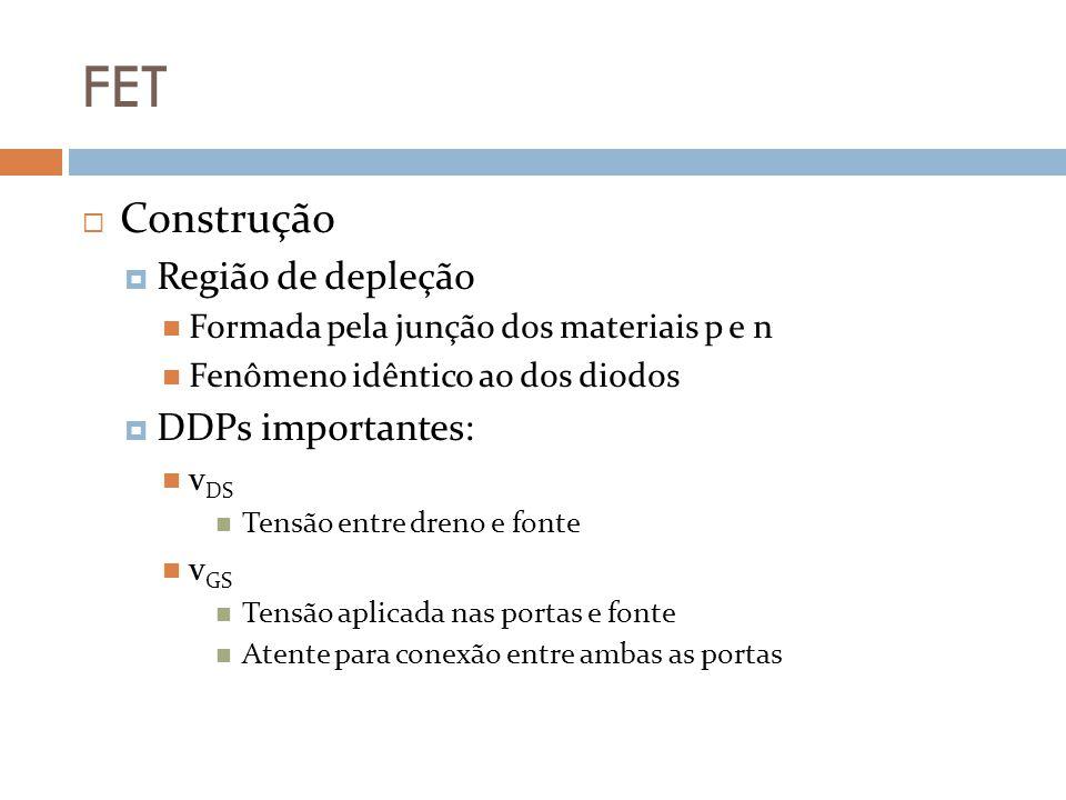 FET Construção (MOSFET por intensificação n) saturação Aumento da tensão v DS gera saturação Efeito equivalente ao MOSFET depleção ou FET Elétrons externos (da fonte v DS ) cobrem lacunas do substrato na vizinhança entre substrato/canal virtual Substrato = corpo Aumento de v DS não afeta mais i D i D é a corrente de saturação (equivalente ao i DSS )
