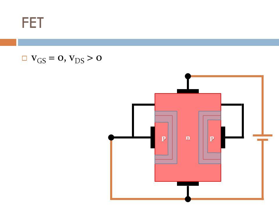FET v GS = 0, v DS > 0 Fluxo de elétrons induzidos por v DS sentido real da corrente Alteração Alteração forçada da zona de depleção n pp