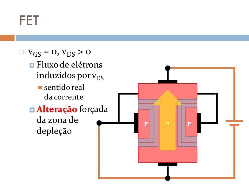 FET Comportamento (MOSFET depleção) Mesmas já vistas anteriormente i D = i DSS [ 1 – (v GS /v P ) ] 2 v GS = v P [ 1 – (i D /i DSS ) 1/2 ] i DSS e v P – dados do fabricante