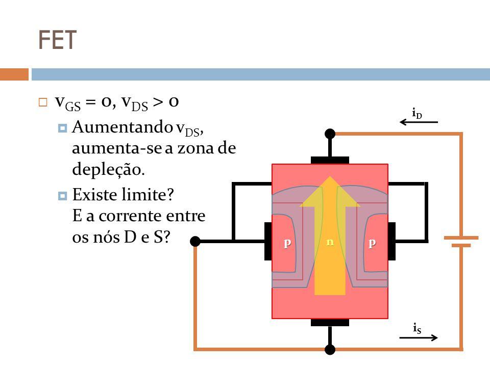 FET v GS = 0, v DS > 0 Aumentando v DS, aumenta-se a zona de depleção. Existe limite? E a corrente entre os nós D e S? n pp iDiD iSiS