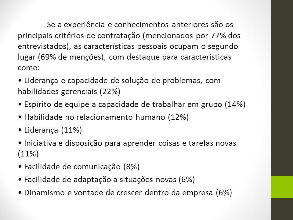 Se a experiência e conhecimentos anteriores são os principais critérios de contratação (mencionados por 77% dos entrevistados), as características pes