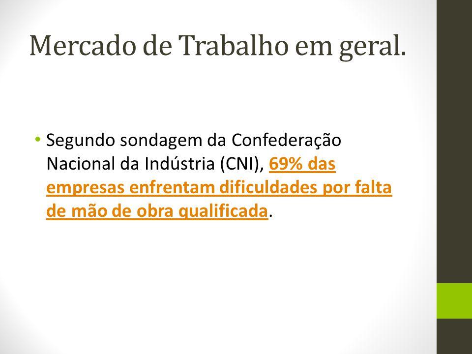 Mercado de Trabalho em geral. Segundo sondagem da Confederação Nacional da Indústria (CNI), 69% das empresas enfrentam dificuldades por falta de mão d