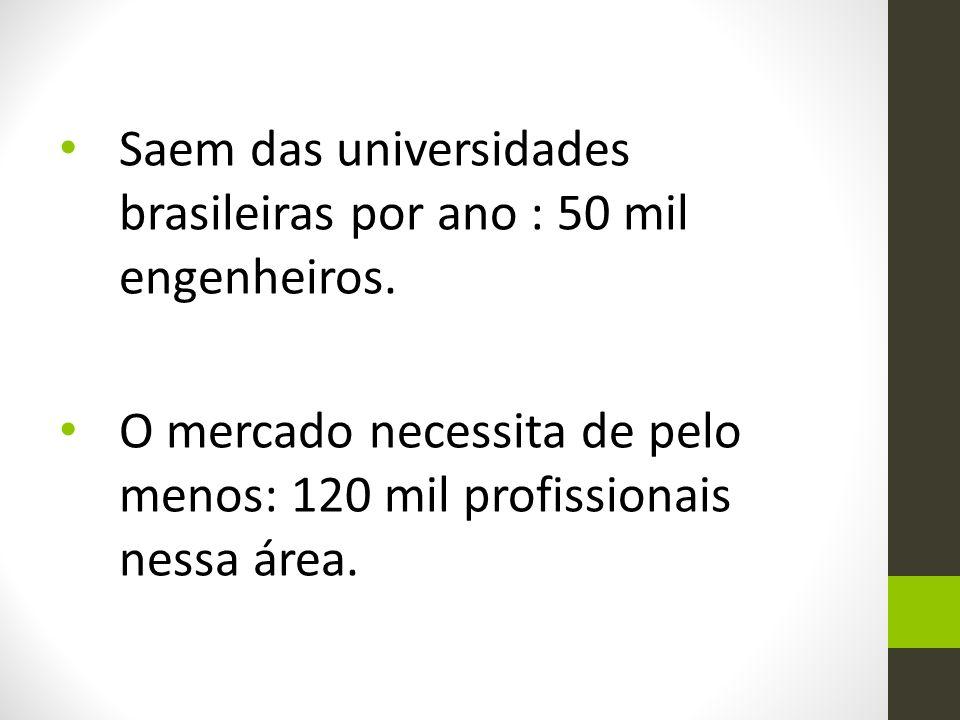 Saem das universidades brasileiras por ano : 50 mil engenheiros. O mercado necessita de pelo menos: 120 mil profissionais nessa área.