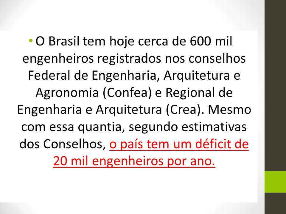 O Brasil tem hoje cerca de 600 mil engenheiros registrados nos conselhos Federal de Engenharia, Arquitetura e Agronomia (Confea) e Regional de Engenha