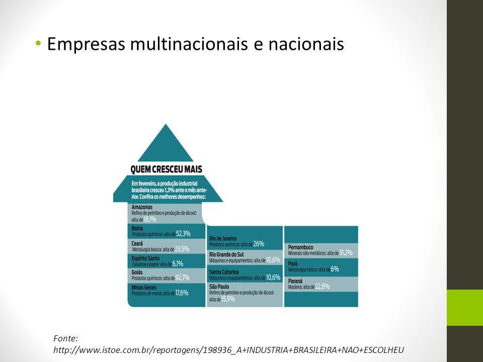 Empresas multinacionais e nacionais Fonte: http://www.istoe.com.br/reportagens/198936_A+INDUSTRIA+BRASILEIRA+NAO+ESCOLHEU