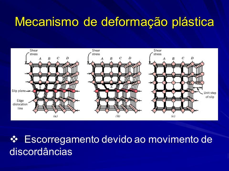 Mecanismo de deformação plástica Escorregamento devido ao movimento de discordâncias