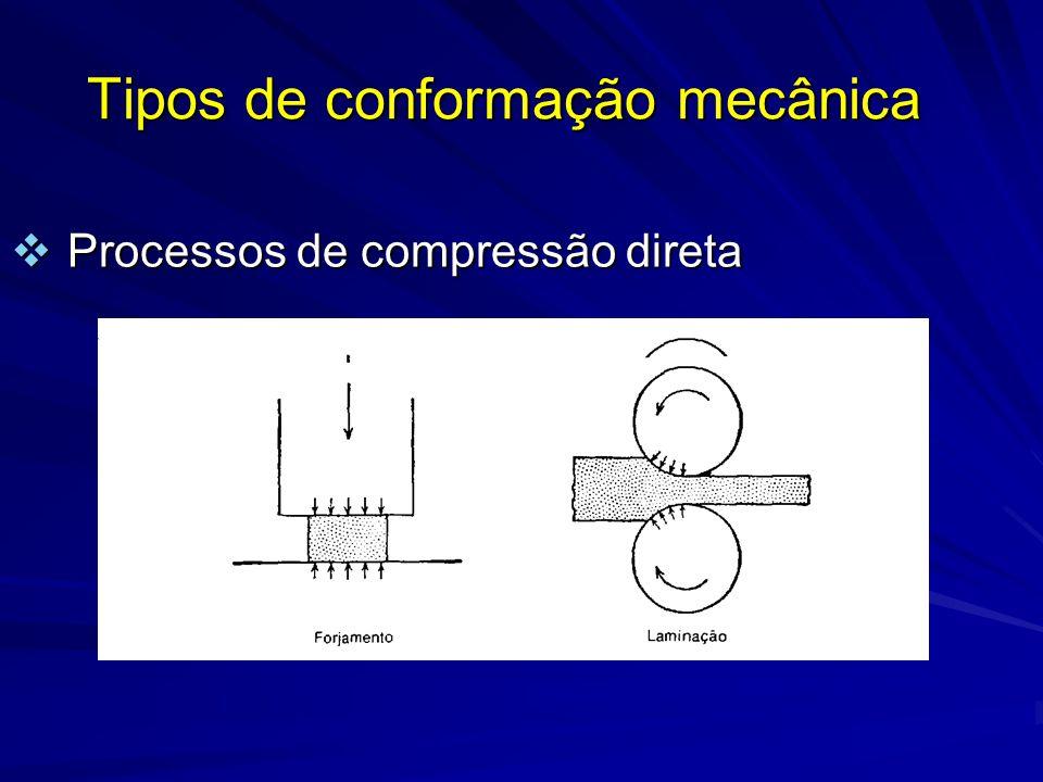 Tipos de conformação mecânica Processos de compressão indireta Processos de compressão indireta