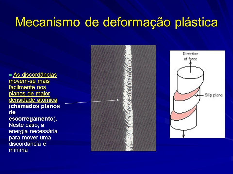 Mecanismo de deformação plástica As discordâncias movem-se mais facilmente nos planos de maior densidade atômica (chamados planos de escorregamento).