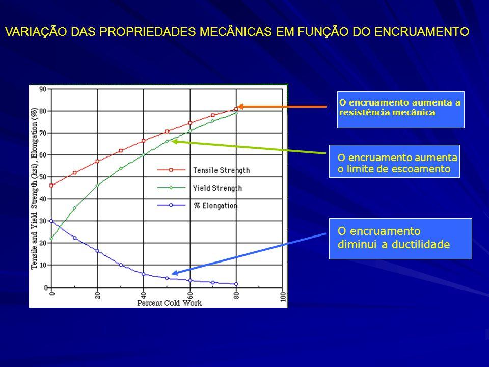 O encruamento aumenta a resistência mecânica O encruamento aumenta o limite de escoamento O encruamento diminui a ductilidade VARIAÇÃO DAS PROPRIEDADE