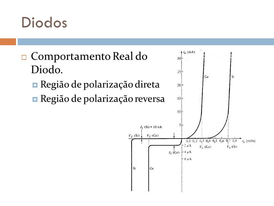 Diodos Comportamento Real do Diodo. Região de polarização direta Região de polarização reversa