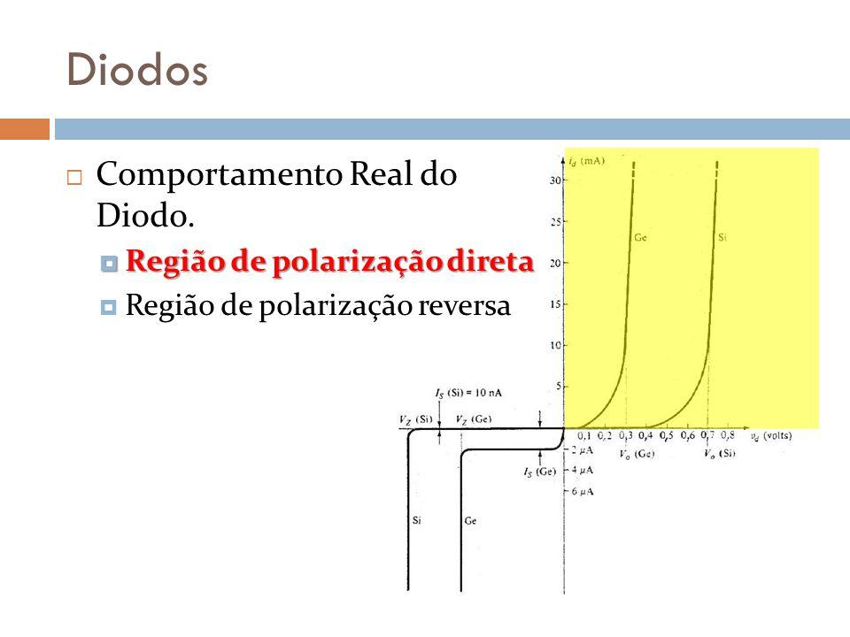 Diodos Comportamento Real do Diodo. Região de polarização direta Região de polarização direta Região de polarização reversa