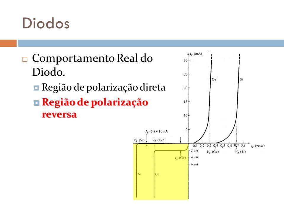Diodos Comportamento Real do Diodo. Região de polarização direta Região de polarização reversa Região de polarização reversa