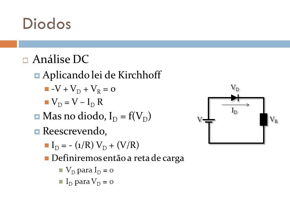 Diodos Análise DC Aplicando lei de Kirchhoff -V + V D + V R = 0 V D = V – I D R Mas no diodo, I D = f(V D ) Reescrevendo, I D = - (1/R) V D + (V/R) Definiremos então a reta de carga V D para I D = 0 I D para V D = 0