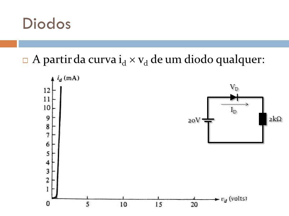 Diodos A partir da curva i d v d de um diodo qualquer: