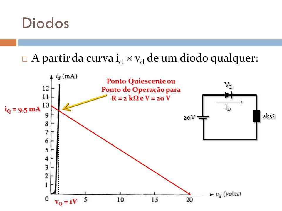 Diodos A partir da curva i d v d de um diodo qualquer: Ponto Quiescente ou Ponto de Operação para R = 2 k e V = 20 V i Q = 9,5 mA v Q = 1V