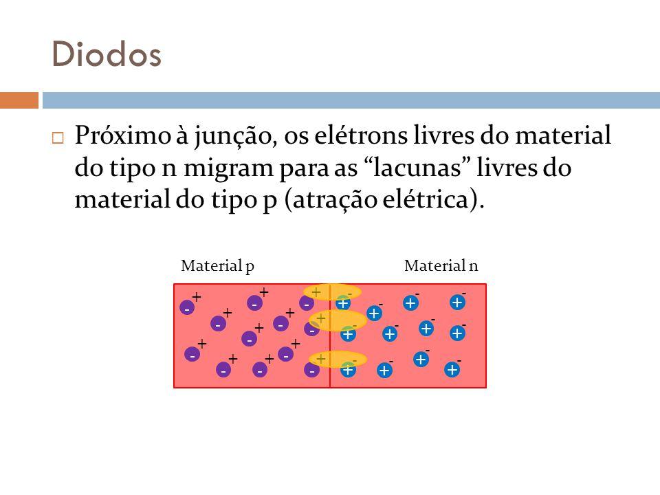 Diodos Próximo à junção, os elétrons livres do material do tipo n migram para as lacunas livres do material do tipo p (atração elétrica). - + - + - +