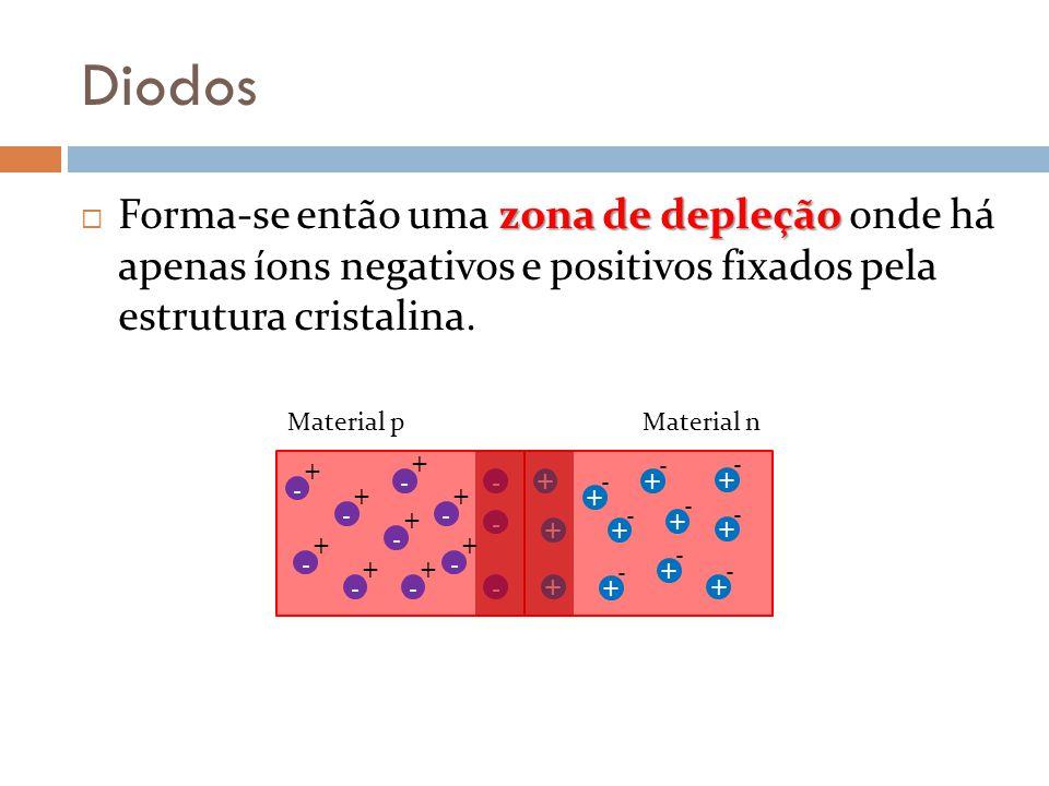 Diodos zona de depleção Forma-se então uma zona de depleção onde há apenas íons negativos e positivos fixados pela estrutura cristalina. - + - + - + -