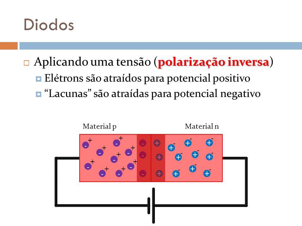 Diodos polarização inversa Aplicando uma tensão (polarização inversa) Elétrons são atraídos para potencial positivo Lacunas são atraídas para potencial negativo - + - + - + - + - + - + - + - + - - - - + + + + + - + - + - + - + - + - + - + - + - Material pMaterial n
