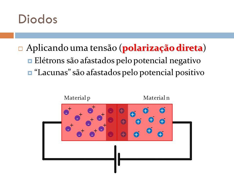 Diodos polarização direta Aplicando uma tensão (polarização direta) Elétrons são afastados pelo potencial negativo Lacunas são afastados pelo potencial positivo - + - + - + - + - + - + - + - + - - - - + + + + + - + - + - + - + - + - + - + - + - Material pMaterial n