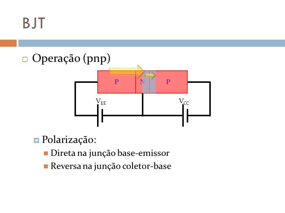 BJT Operação (pnp) Polarização: Direta na junção base-emissor Reversa na junção coletor-base V CC V EE PNP