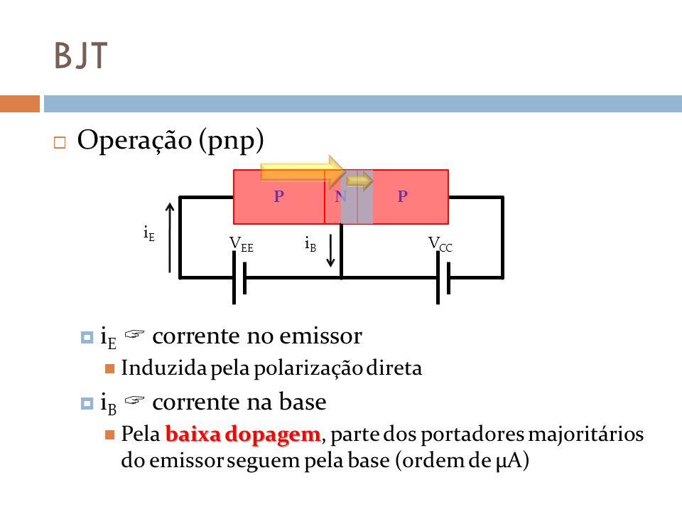 BJT Operação (pnp) i E corrente no emissor Induzida pela polarização direta i B corrente na base baixa dopagem Pela baixa dopagem, parte dos portadores majoritários do emissor seguem pela base (ordem de μA) N V CC V EE iEiE iBiB PP