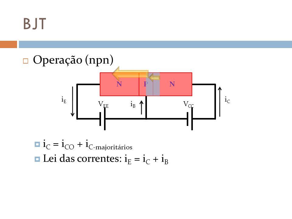 BJT Operação (npn) i C = i CO + i C-majoritários Lei das correntes: i E = i C + i B V CC V EE iEiE iCiC iBiB NPN