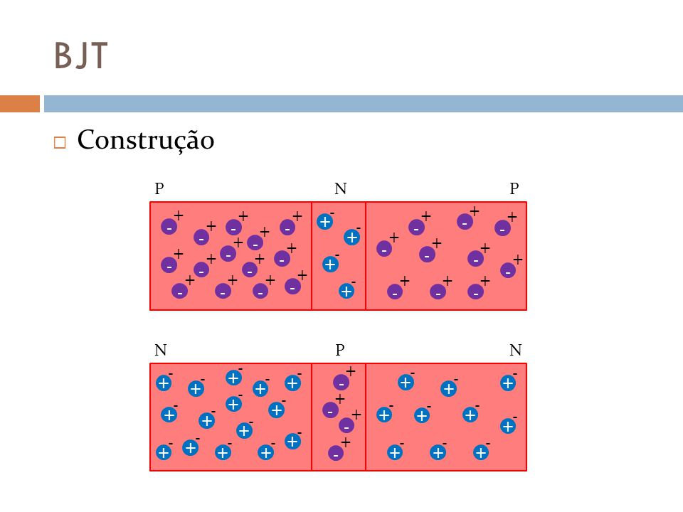 BJT Emissor comum Situações observadas: Então Qualquer pequena variação positiva de v BE provoca aumento exponencial da corrente no coletor (i C ) saturação Temos então a saturação do transistor.