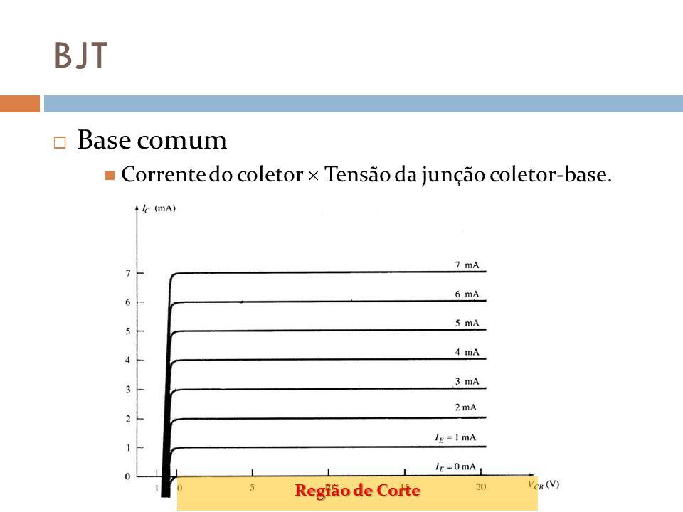 BJT Base comum Corrente do coletor Tensão da junção coletor-base. Região de Corte