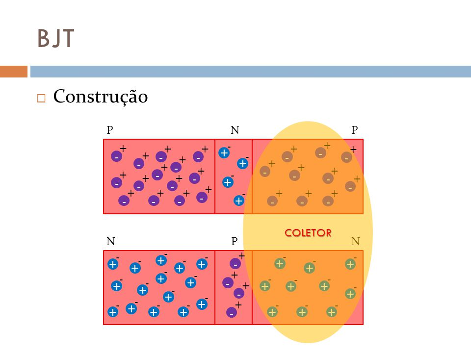 BJT Base comum Situações observadas: Quando diretamente A junção base-emissor é polarizada diretamente (v BE >0) diretamente A junção coletor-base é polarizada diretamente (v CB <0), Então Qualquer pequena variação positiva de v BE provoca aumento exponencial da corrente no coletor (i C ) saturação Temos então a saturação do transistor.