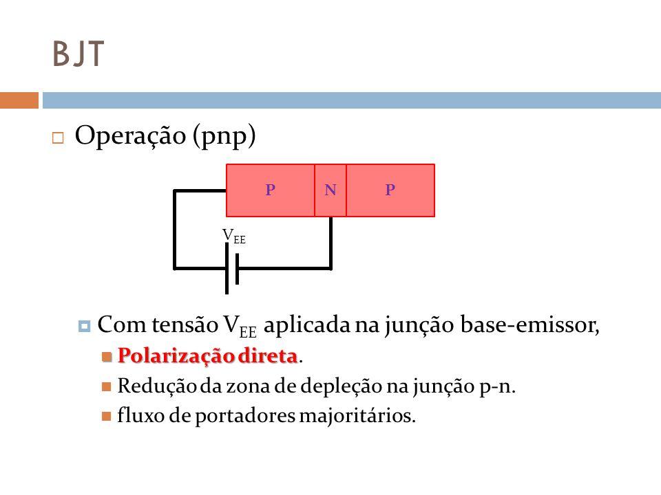BJT Emissor comum Corrente do coletor Tensão da junção coletor-emissor. Região de Corte