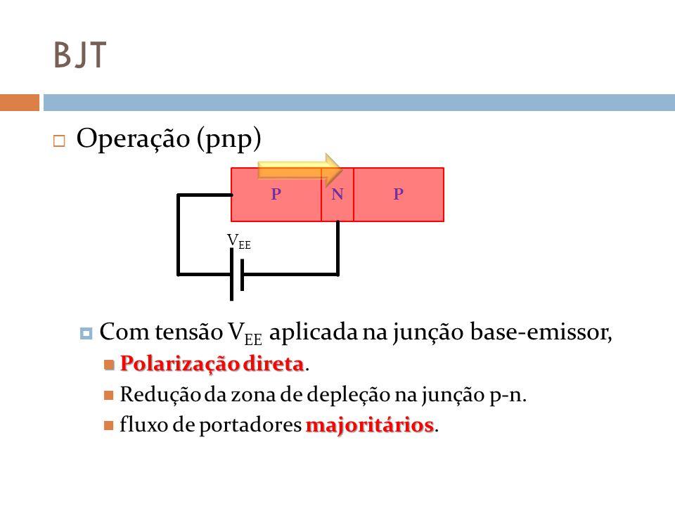 BJT Emissor comum Situações observadas: Quando diretamente A junção base-emissor é polarizada diretamente (v BE >0) reversamente A junção coletor-base é polarizada reversamente (v CB 0), Então Temos fluxo de portadores majoritários e minoritários operacional Temos então o transistor está operacional Pode funcionar como amplificador.