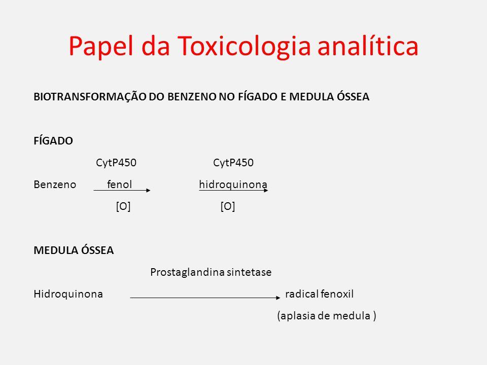 Papel da Toxicologia analítica BIOTRANSFORMAÇÃO DO BENZENO NO FÍGADO E MEDULA ÓSSEA FÍGADO CytP450 CytP450 Benzeno fenol hidroquinona [O] [O] MEDULA ÓSSEA Prostaglandina sintetase Hidroquinona radical fenoxil (aplasia de medula )