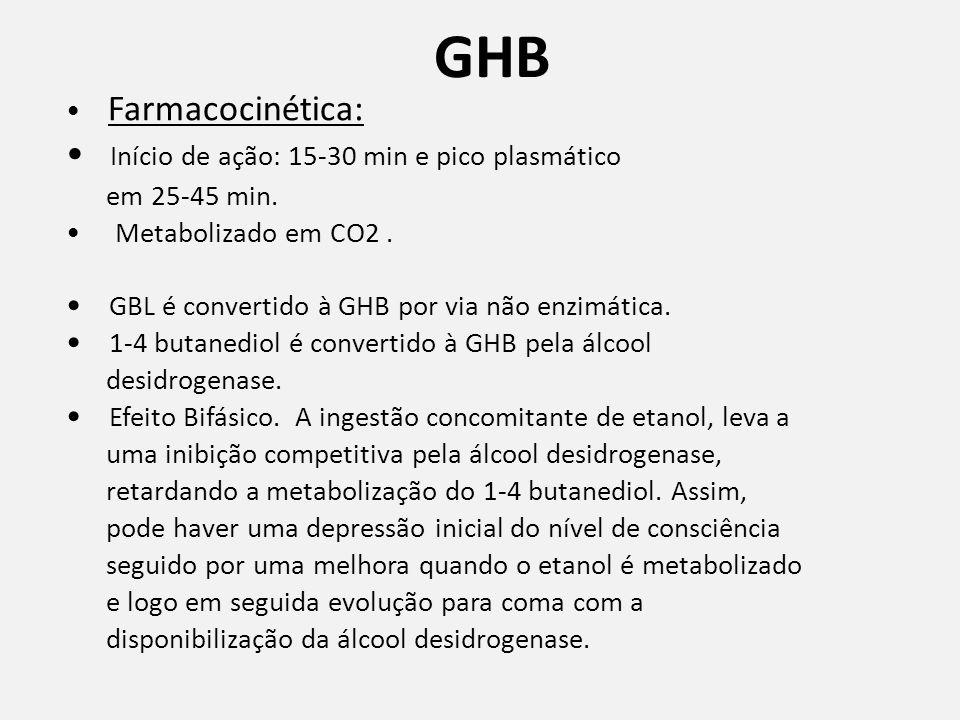 GHB Farmacocinética: Início de ação: 15-30 min e pico plasmático em 25-45 min.