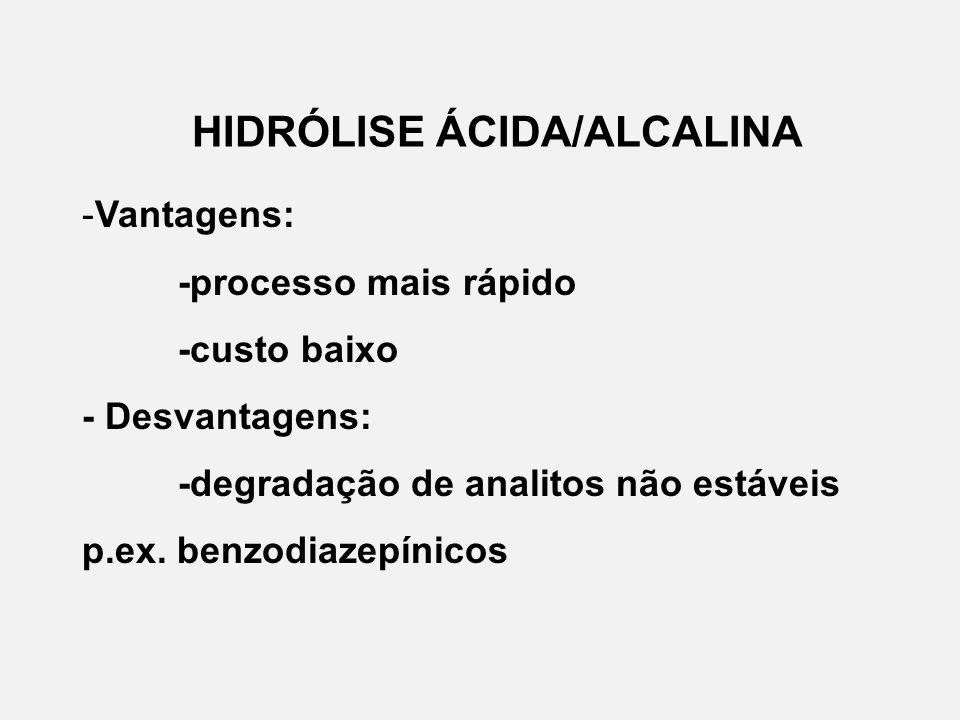 HIDRÓLISE ÁCIDA/ALCALINA -Vantagens: -processo mais rápido -custo baixo - Desvantagens: -degradação de analitos não estáveis p.ex.