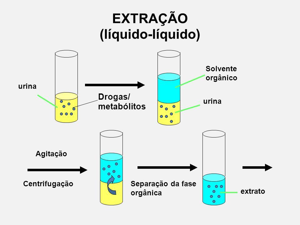 EXTRAÇÃO (líquido-líquido) urina Solvente orgânico urina Drogas/ metabólitos Agitação CentrifugaçãoSeparação da fase orgânica extrato