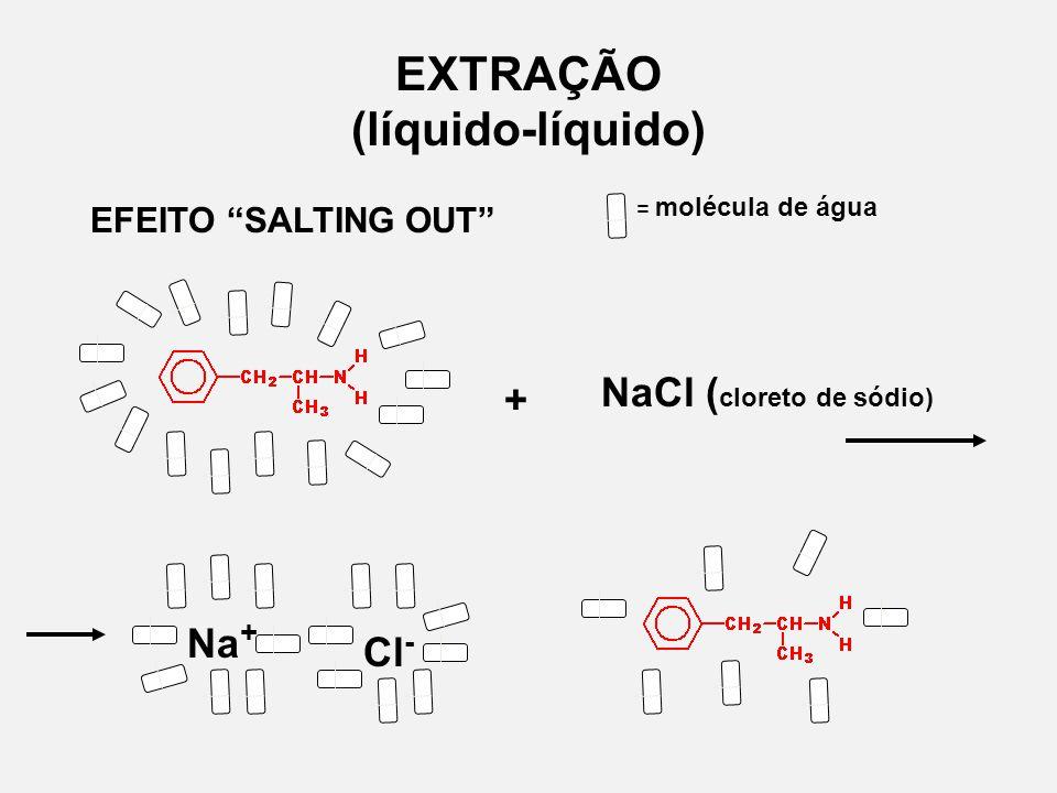 EXTRAÇÃO (líquido-líquido) EFEITO SALTING OUT = molécula de água + NaCl ( cloreto de sódio) Na + Cl -