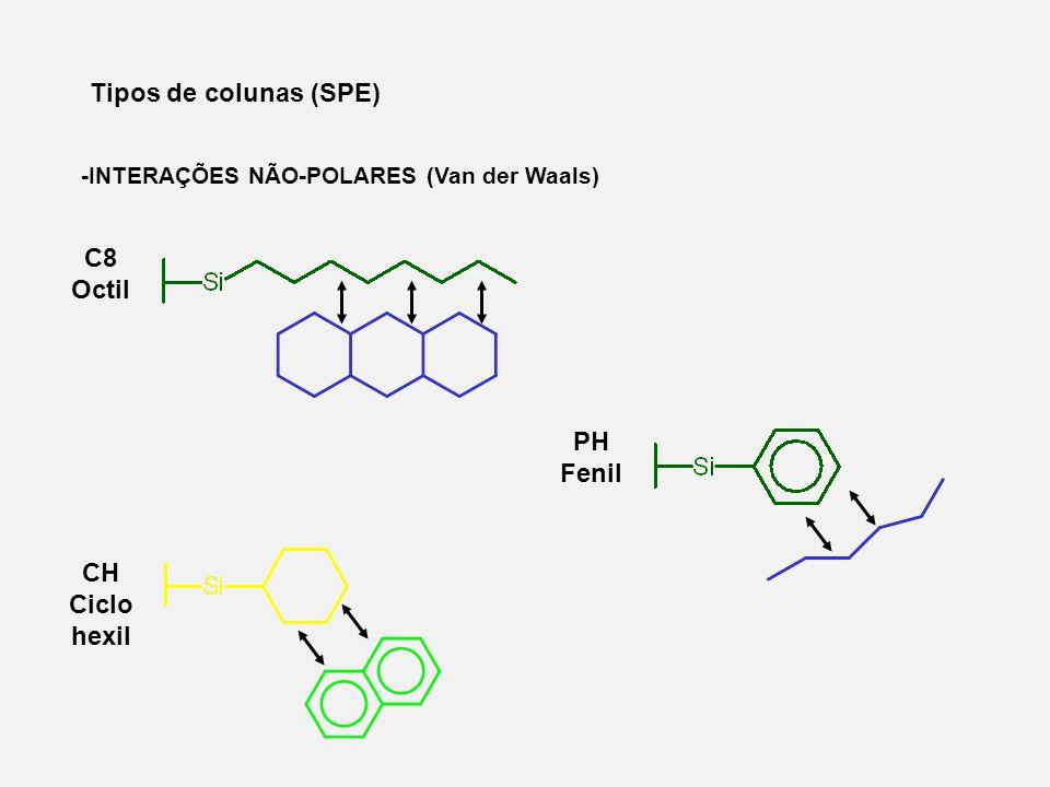 Tipos de colunas (SPE) -INTERAÇÕES NÃO-POLARES (Van der Waals) C8 Octil PH Fenil CH Ciclo hexil