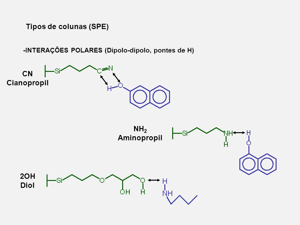 Tipos de colunas (SPE) -INTERAÇÕES POLARES (Dipolo-dipolo, pontes de H) CN Cianopropil NH 2 Aminopropil 2OH Diol