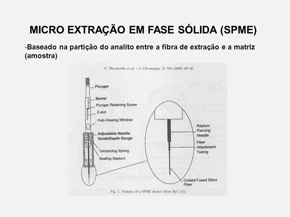 MICRO EXTRAÇÃO EM FASE SÓLIDA (SPME) - Baseado na partição do analito entre a fibra de extração e a matriz (amostra)