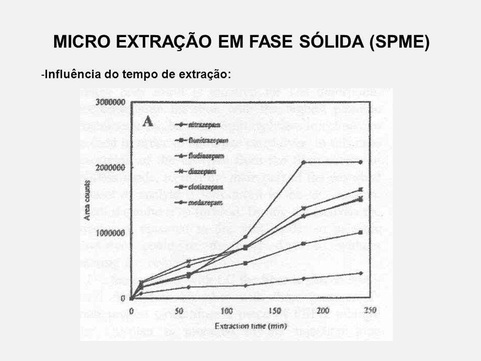 MICRO EXTRAÇÃO EM FASE SÓLIDA (SPME) - Influência do tempo de extração: