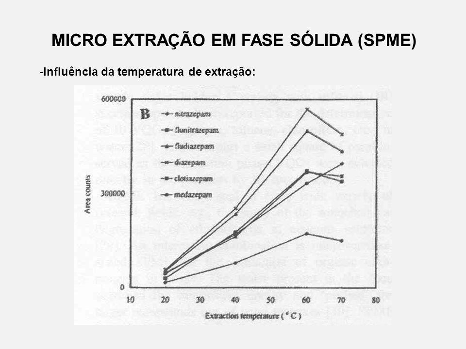 MICRO EXTRAÇÃO EM FASE SÓLIDA (SPME) - Influência da temperatura de extração: