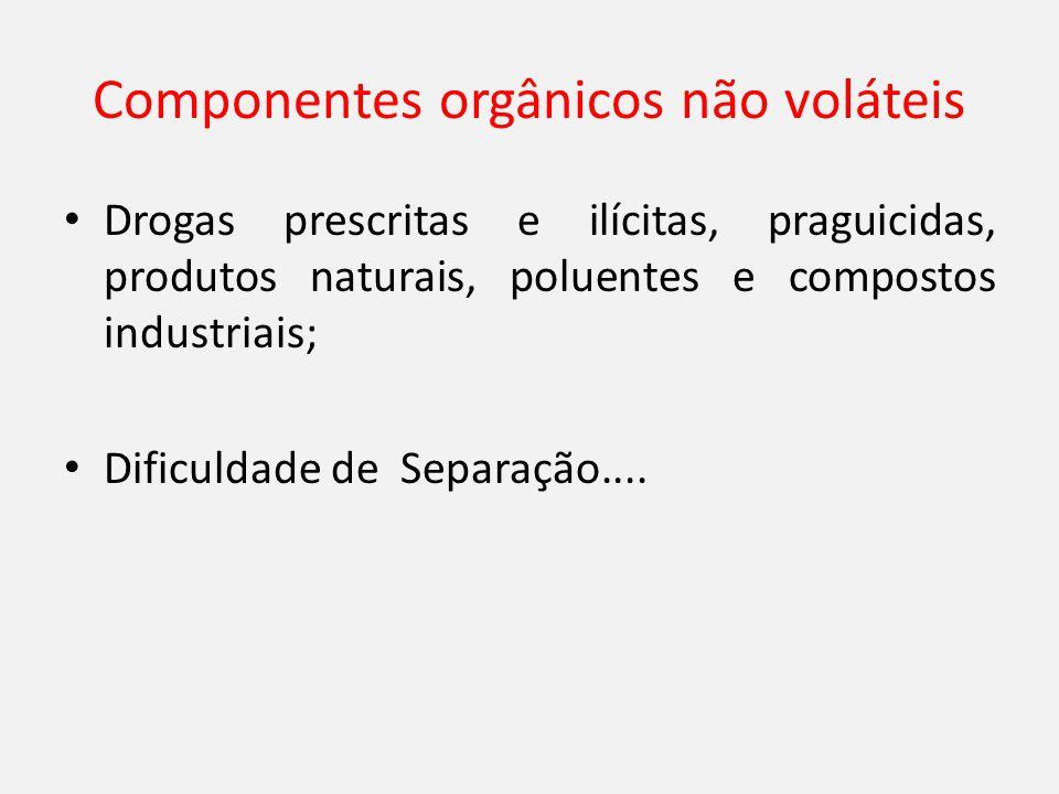 Componentes orgânicos não voláteis Drogas prescritas e ilícitas, praguicidas, produtos naturais, poluentes e compostos industriais; Dificuldade de Separação....